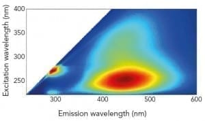 EEMs, excitation-emission map