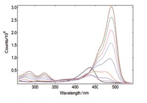 FS5 Spectrofluorometer excitation