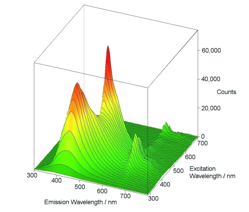 Fluorescence Analysis: FLS980 |FLS1000 Fluorescence Spectrometer