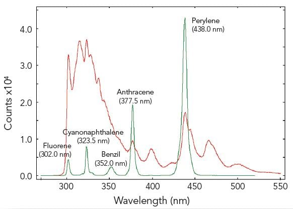 F980 software Wavelength