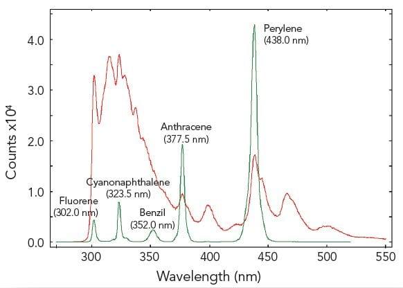 F980software Wavelength
