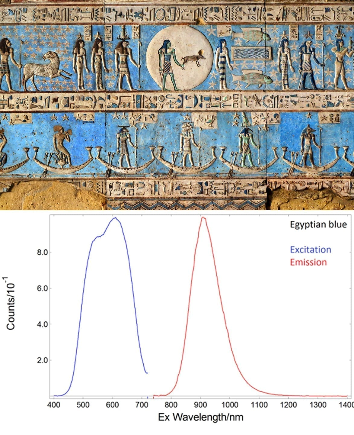 Egyptian blue and spectrum graph 2