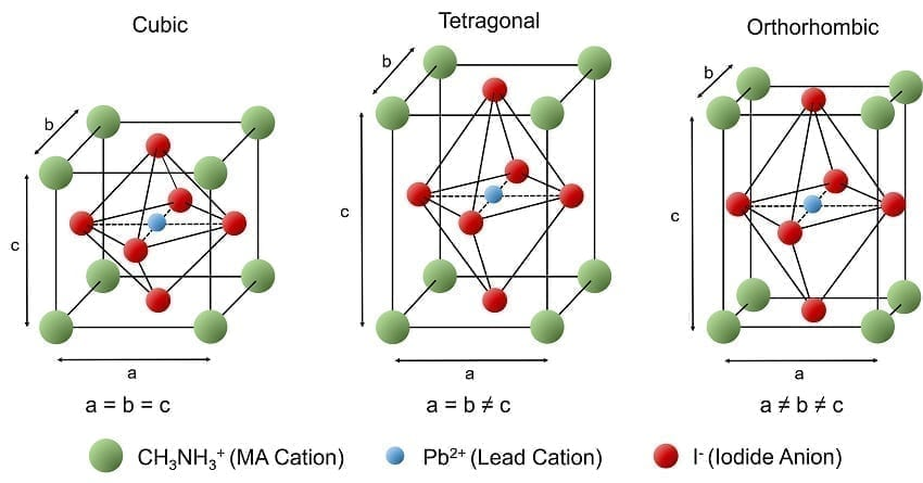 MAPI Halide Perovskite Crystal Structure Cubic Tetragonal Orthorhombic