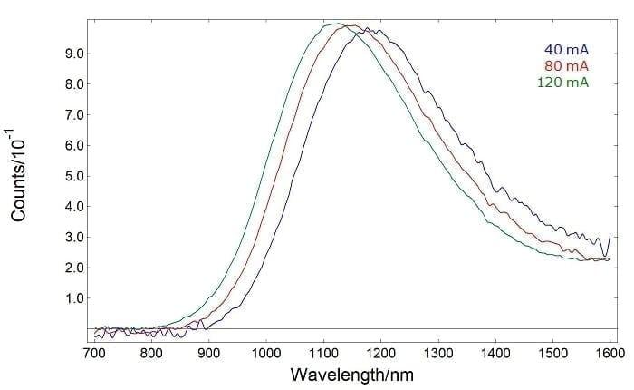 Electroluminescence spectra of P3HT:PCBM organic solar cells