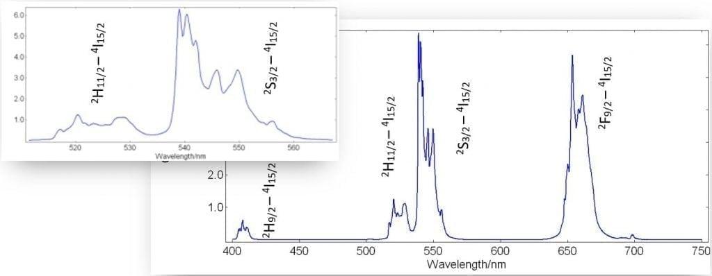 Figure 2- Fluorescence Up-Conversion