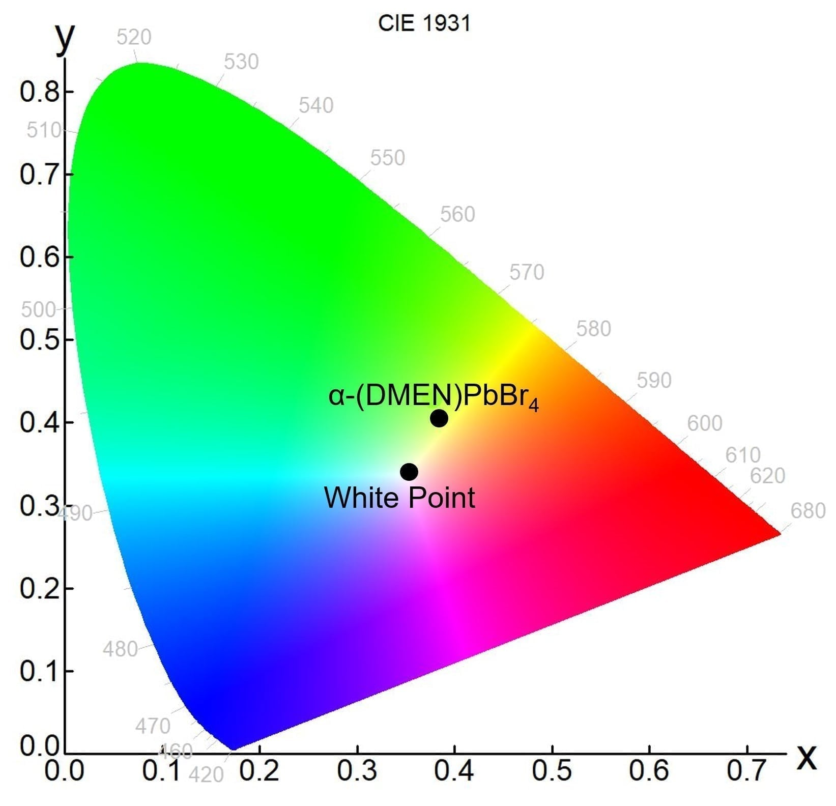 chromacity coordinates of a white light emitting perovskites - Perovskite LED