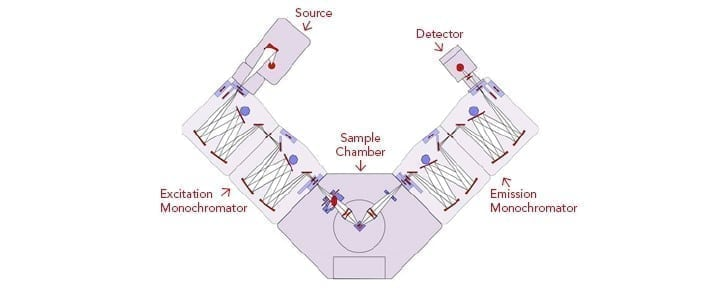 Layout of Photoluminescence Spectrometer