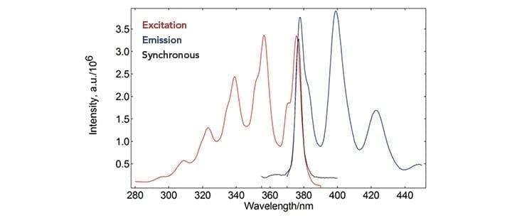 Fluorescence Spectra- Fluorescence Measurements