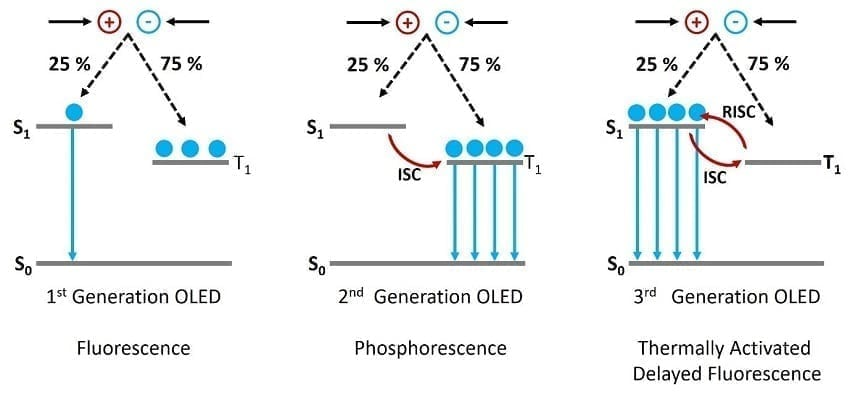 TADF   Operating principle of 1, 2 and 3 generation of OLEDs.
