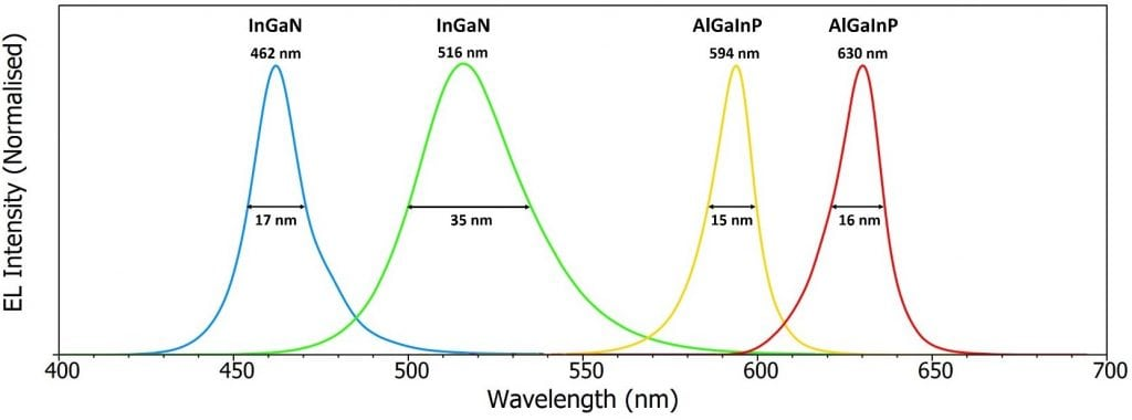 Electroluminescence Spectra of InGaN