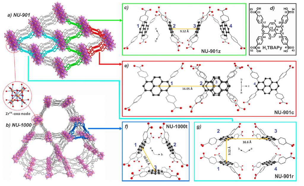 Topology of Metal Organic Frameworks (MOFs)