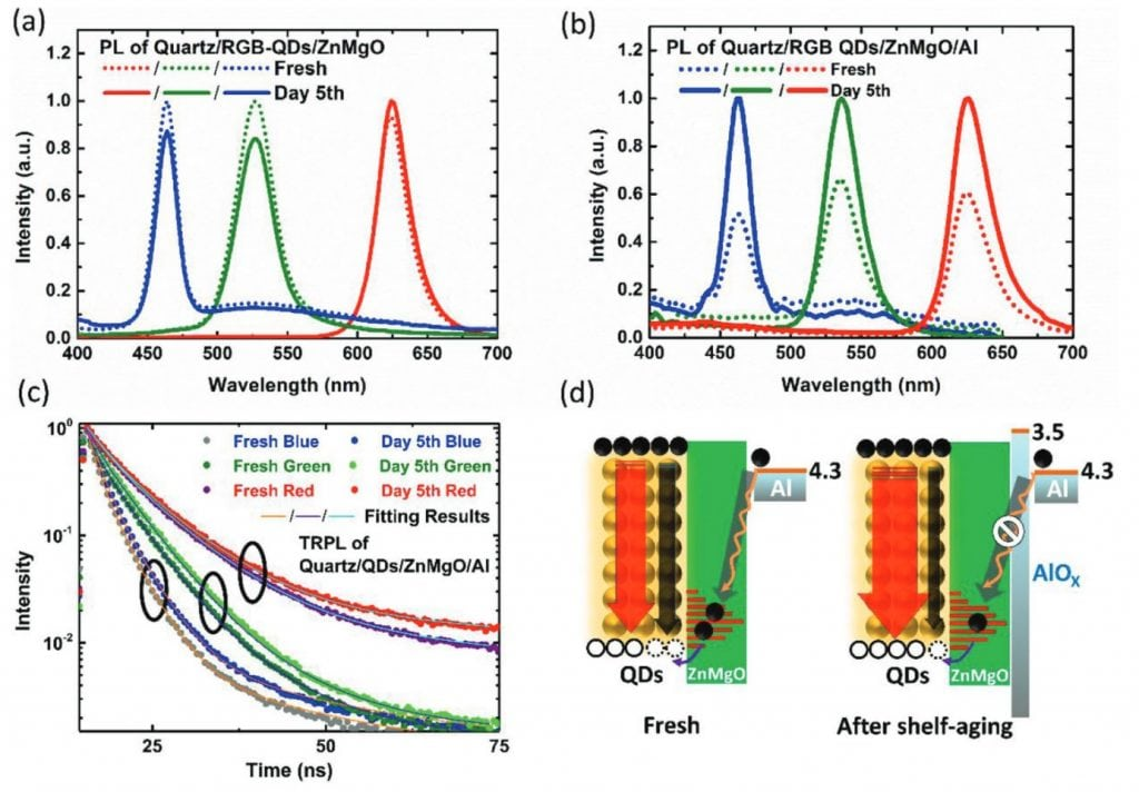 Photoluminescence Measurements of Quantum Dot Light Emitting Diodes (QDLED)