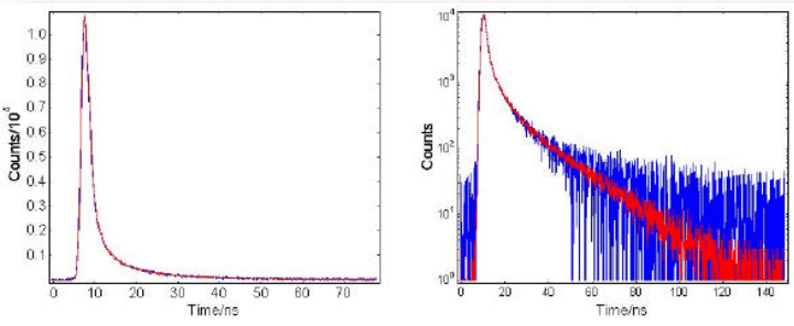 Fluorescence decay with Poission noise and Gaussian noise. Time Correlated Single Photon Counting