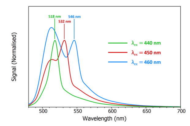 shift of the Raman scattering peak of water with excitation wavelength