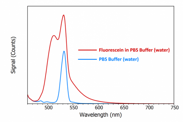 comparison of fluorescein emission and Raman scattering from water