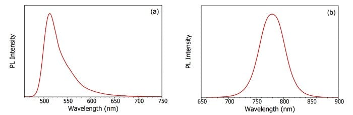 Quantum Dots: (a,b): absorption and photoluminescence emission spectra of perovskite quantum dots. (c) chromaticity coordinates of perovskite quantum dot emission.