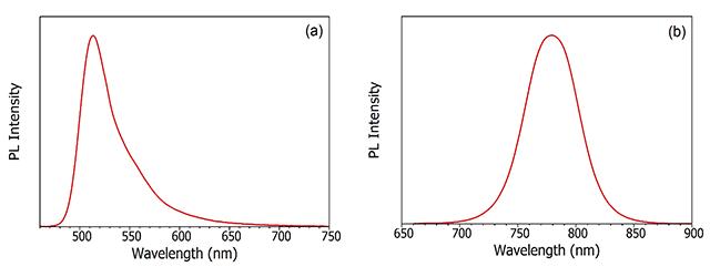 Examples of Photoluminescence, Fluorescence and Phosphorescence