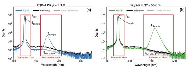 Potoluminescence quantum yield of perovskite quantum dots.
