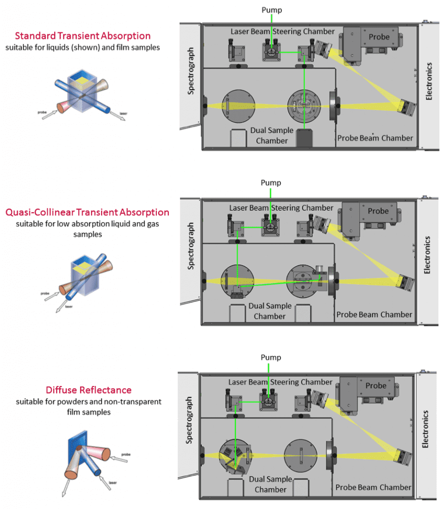 Optical configurations for transient absorption using flash photolysis