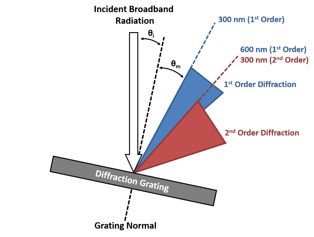 diffraction grating orders of diffraction