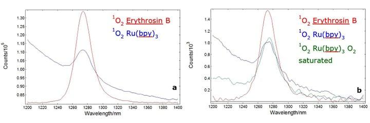 Emission Spectra- Singlet Oxygen