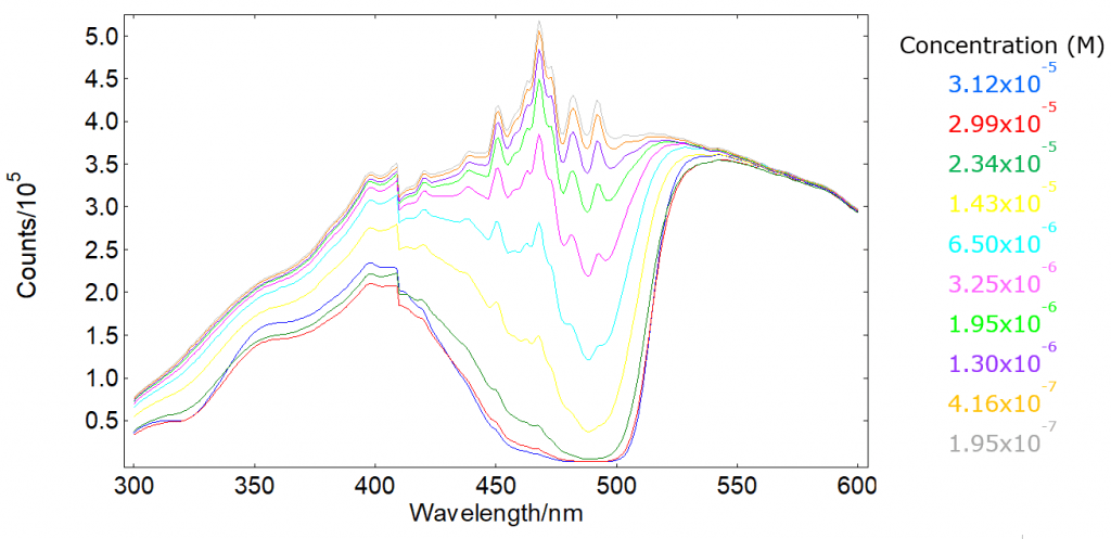 Transmission spectra of fluorescein in PBS - absorbance measurements