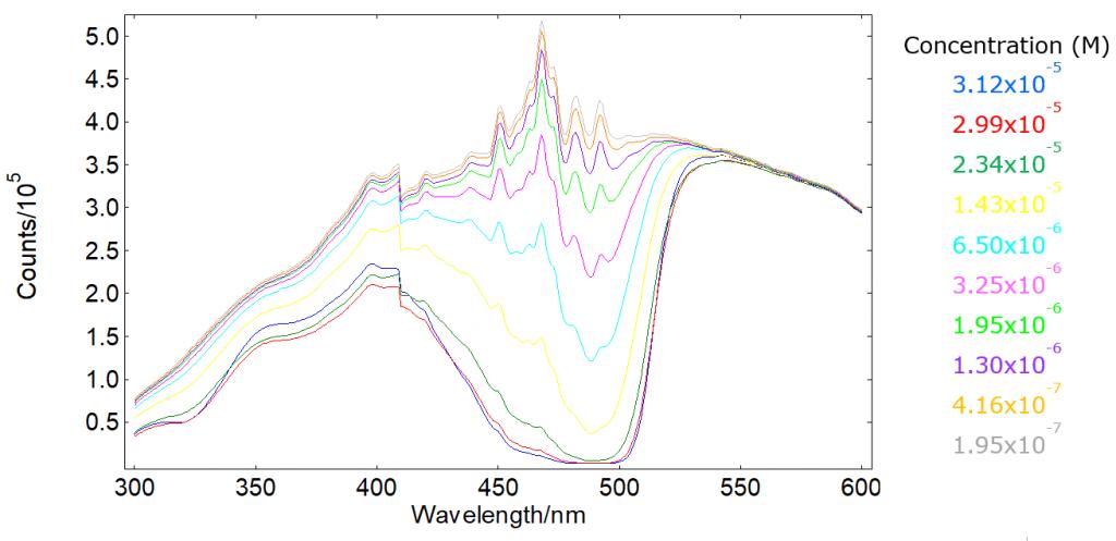 Transmission spectra of fluorescein in PBS - absorbance measurements