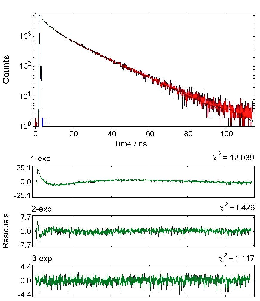Time Correlated single photon counting