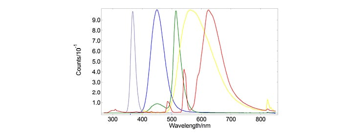 Emission spectra of six representative phosphors commonly used in LED.