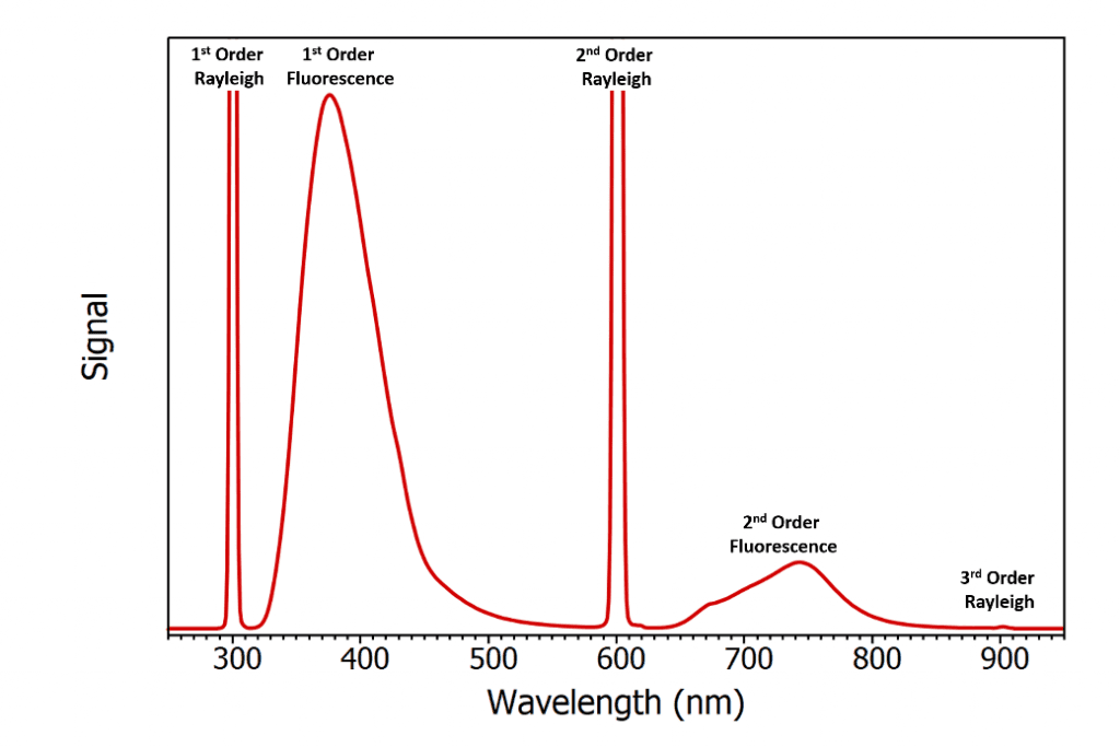 second order diffraction in fluorescence spectra