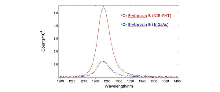 Detection of Singlet Oxygen