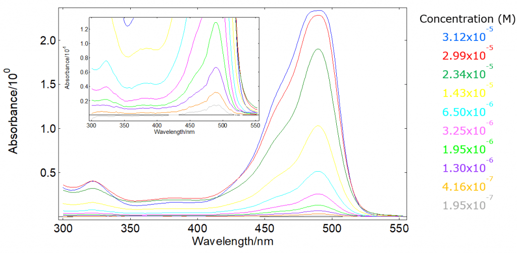 Abosrbance measurements spectra