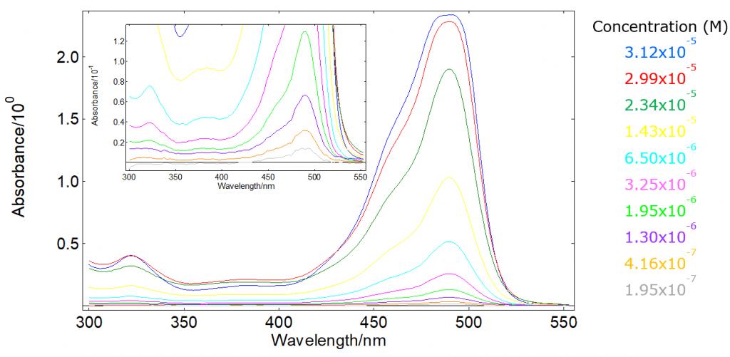 Abosrbance measurements spectra