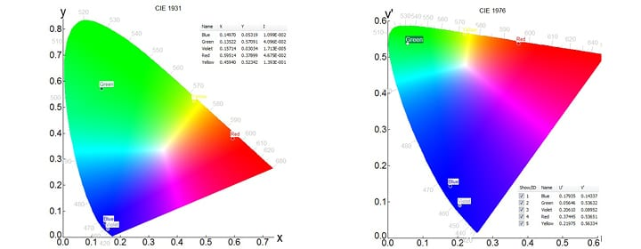 Chromaticity coordinates of phosphors