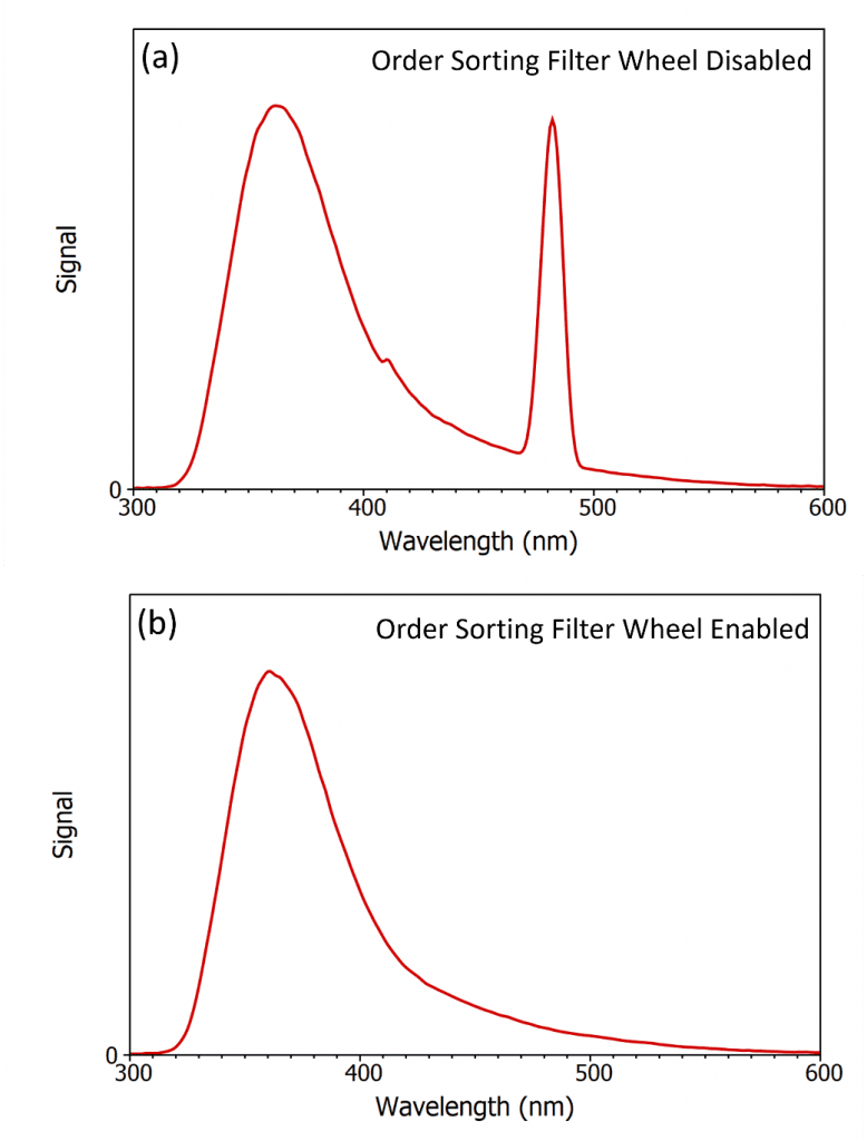 second order Rayleigh scatter in fluorescence spectra
