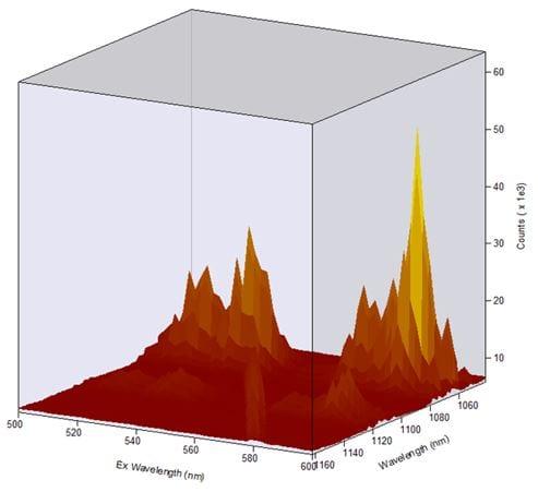 CCD Spectrometer