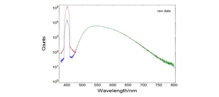 Quantum Yield Measurements