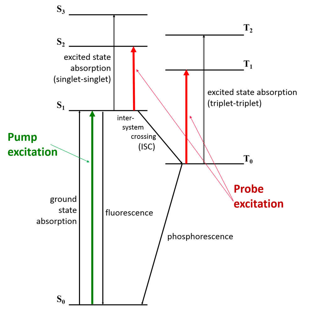 Scematic energy diagram - laser flash photolysis