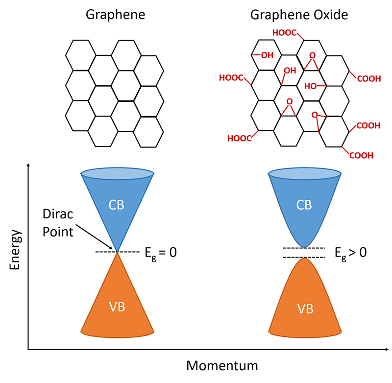band structure of graphene and graphene oxide