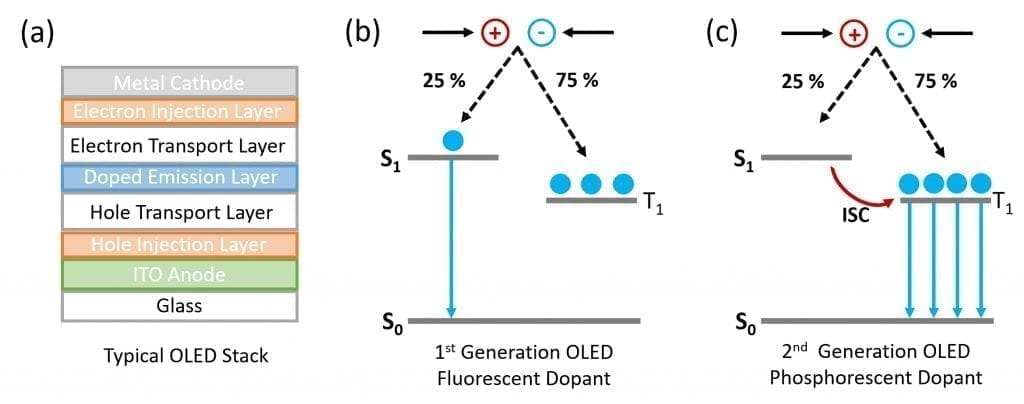 Jablonski diagram of first and second generation organic light emitting diode emission