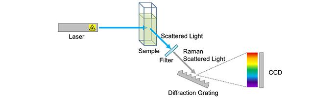 Raman spectrometer diagram