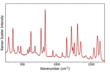 paracetamol raman spectrum with results recorded on a spectrometer by Edinburgh Instruments