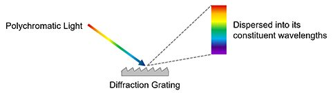 Dispersion of light from a diffraction grating - spectrometer research example