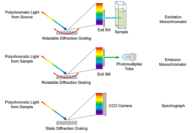 Spectrometer showing difference between a monochromator and a spectrograph