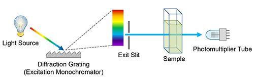 Simplified diagram of a single beam spectrophotometer (uv vis spectrometer)