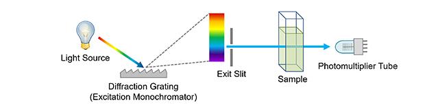 spectrophotometer diagram