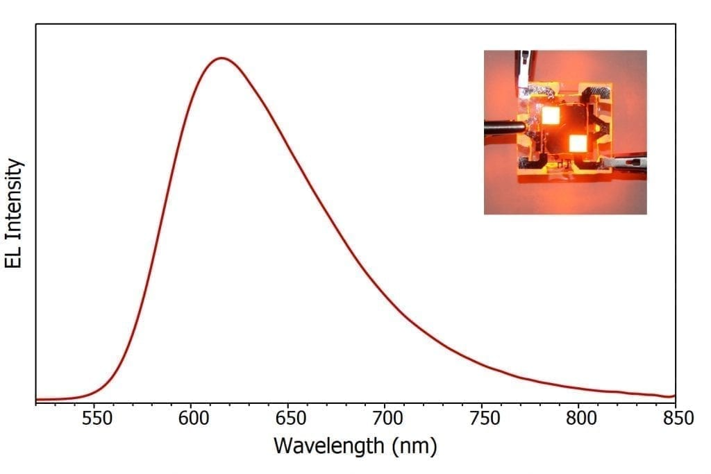 electroluminescence spectrum of Ir(MDQ)2(acac) OLED