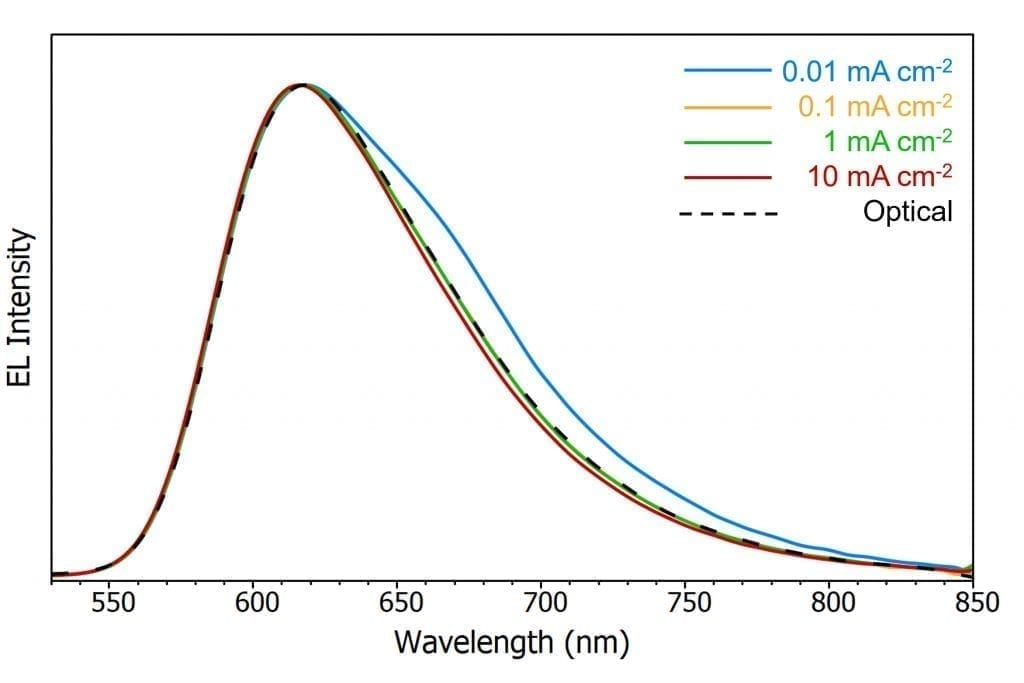 variation of the OLED electroluminescence spectrum with current density