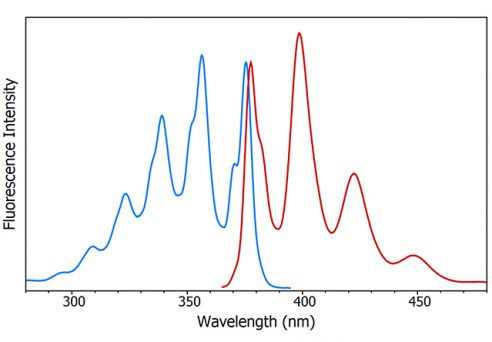 Spectrometer application diagram: Fluorescence excitation (blue) and emission (red) spectra of anthracene measured using the FS5 Spectrofluorometer.