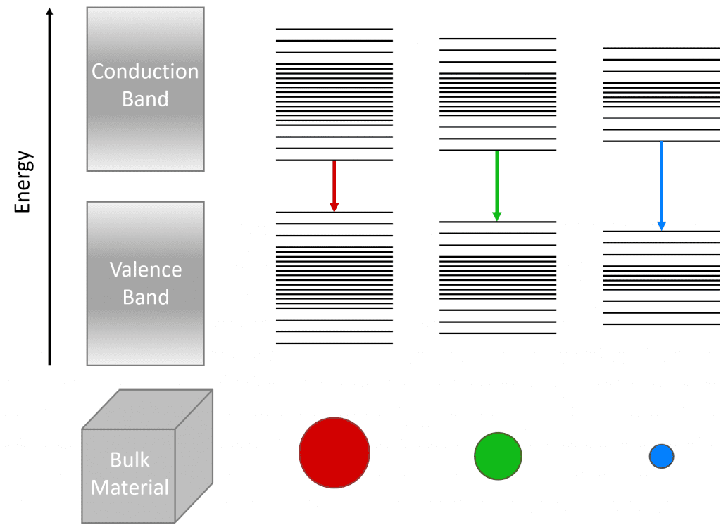 Perovskite quantum dots: Band gap diagram of quantum dots due to quantum confinement.